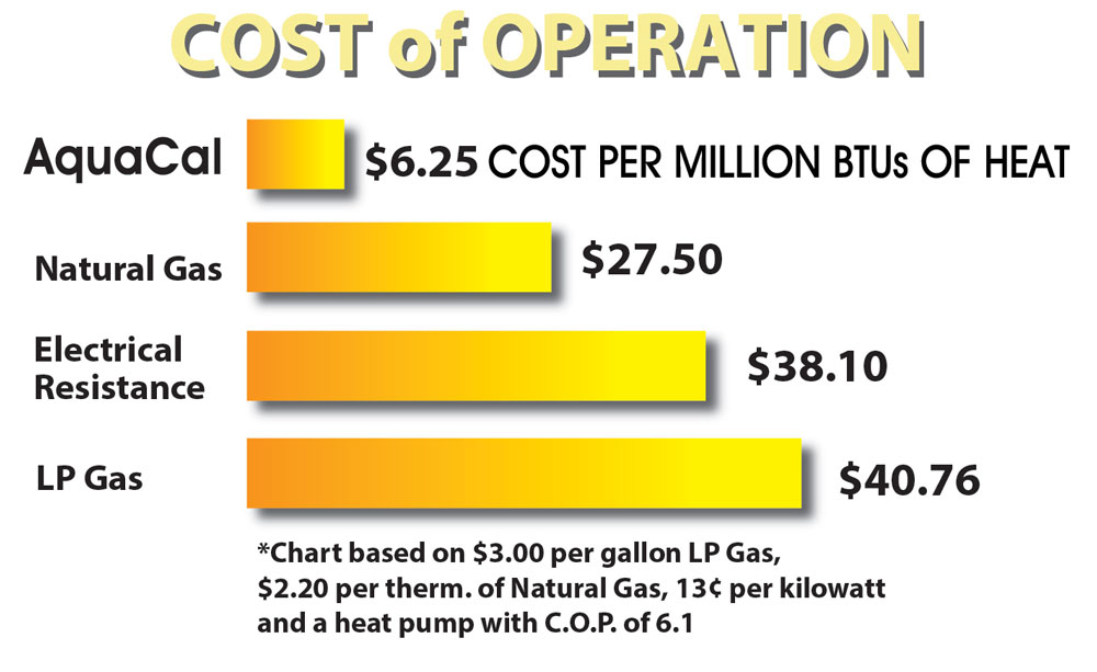 AquaCal Cost of Operation Chart 2016