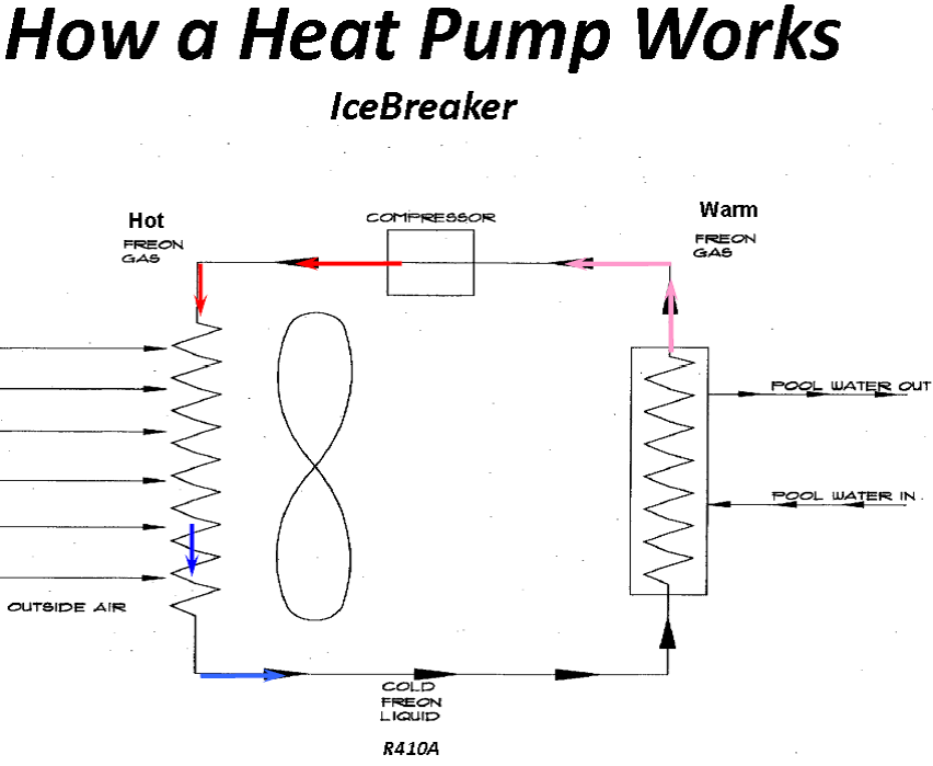 how a heat pump works does a swimming pool heat pump work in cold weather? aquacal blog airtemp heat pump wiring diagram at nearapp.co